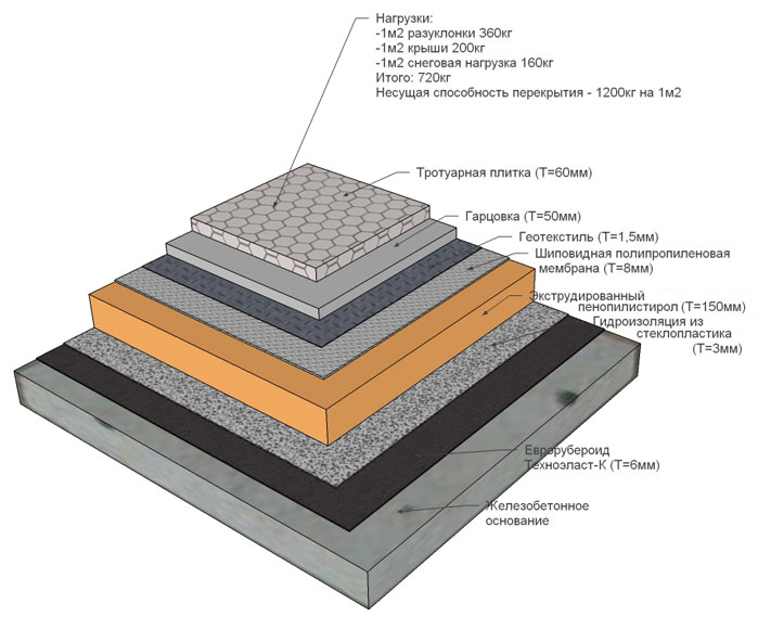 Плоская крыша для дома из
